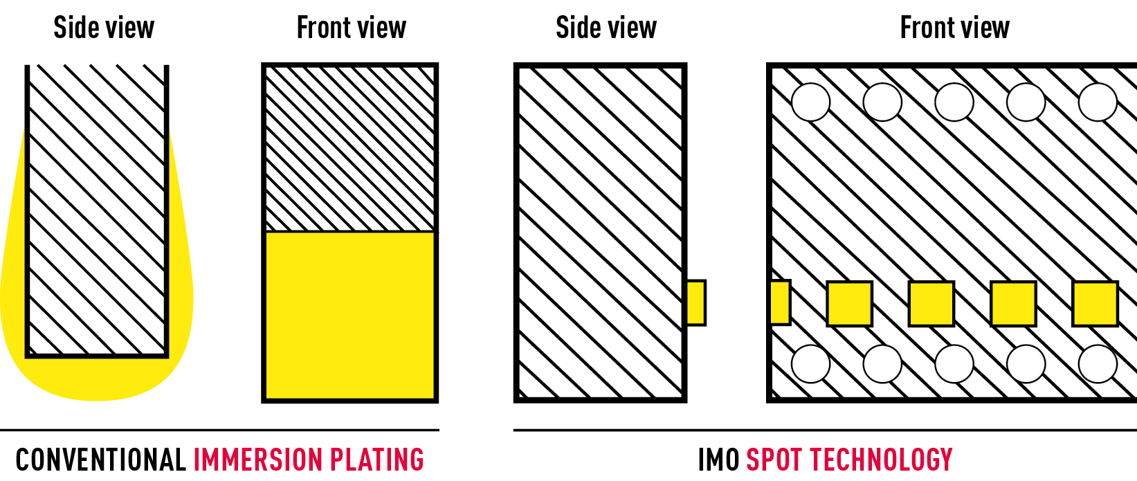 IMO spot technology comparison graphics